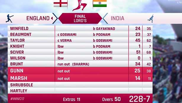 201707231849195052_Women-World-Cup-England-229-runs-target-to-India-won_SECVPF